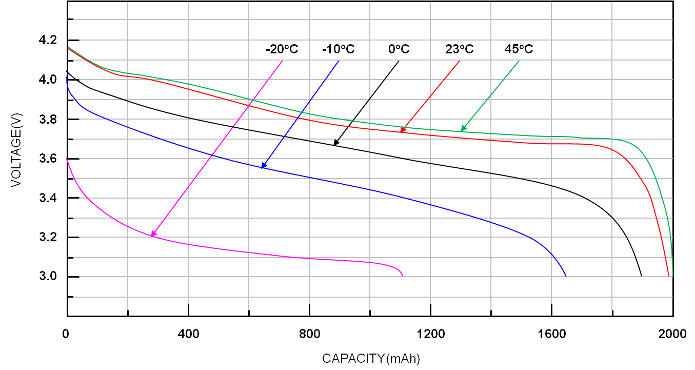 Discharging Curve at different Temperature